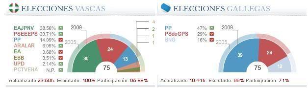 Elecciones en Euskadi y Galicia Elecciones