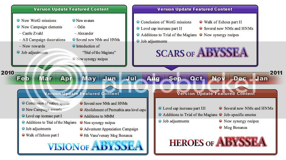 2010 Version Update Timeline! VersionUpdate2010