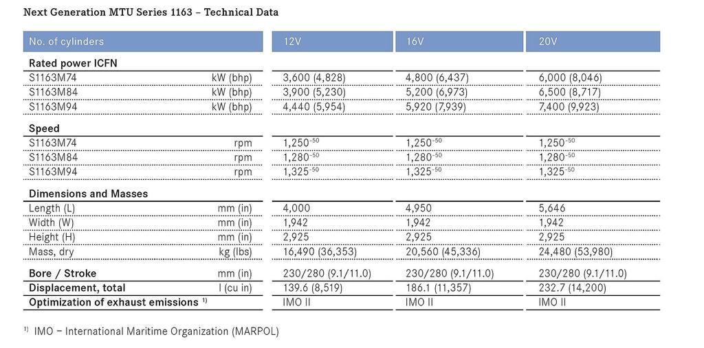 Patrulleras y Guardacostas MTU%201163%20marine%20engines_zps8dogcklc