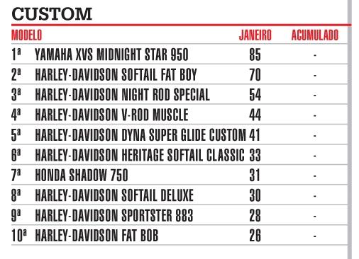 Yamaha e Honda esqueceram segmento Custom. Ranking_de_Vendas_Custom_zps0eef8a5d