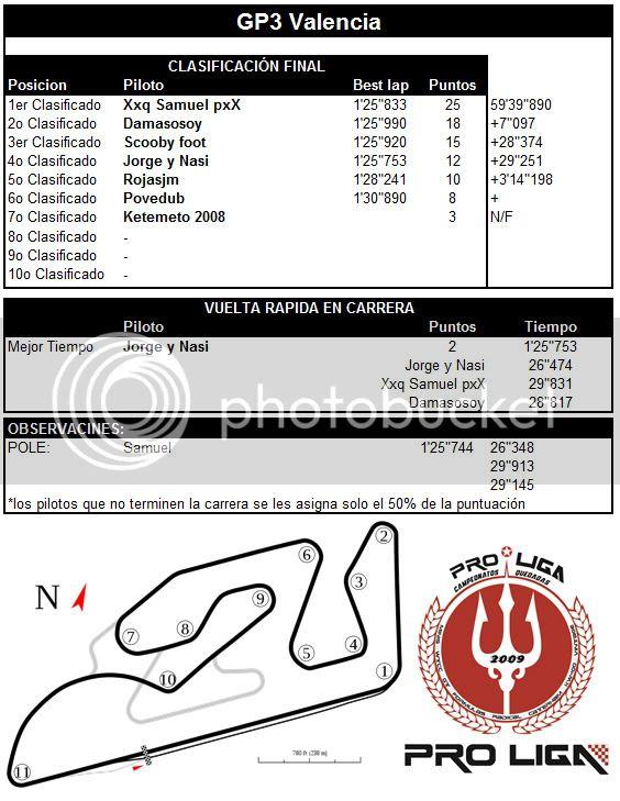 CAMPEONATO PRO LIGA F-3000 2012 - Página 5 F3GP3VALENCIA