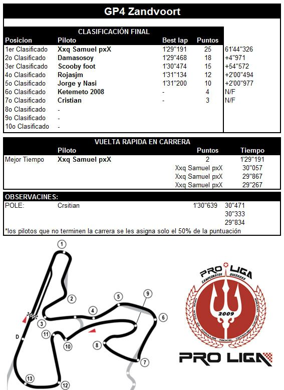 CAMPEONATO PRO LIGA F-3000 2012 - Página 6 F3GP4ZANDVOORT
