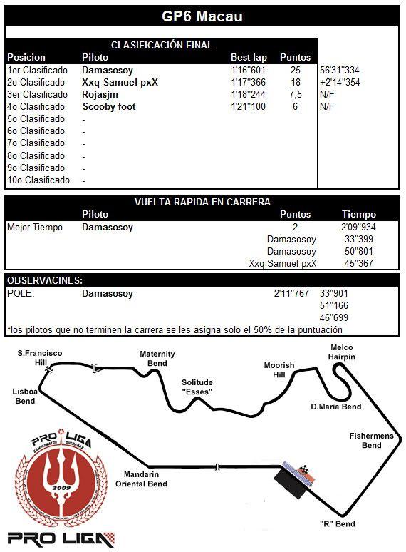 CAMPEONATO PRO LIGA F-3000 2012 - Página 6 F3GP6MACAU