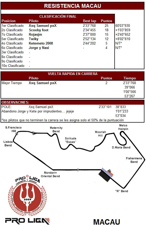 """CARRERA """"RESISTENCIA"""" 1 HORA IMOLA RS3 09-02-2012 - Página 2 ResistenciaMacau"""