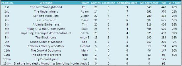 Bell, Book and Candle  (a Flame On Mordheim campaign) - Page 10 FinalPositions