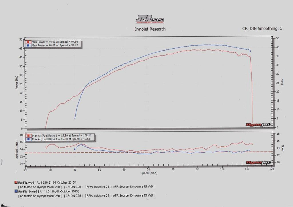 Dyno Run Sorted Fueling Problems  ImgDyno%201019_zpswrvxgajz