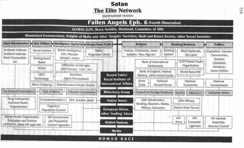 NOUVEL ORDRE MONDIAL : DE QUOI SE COMPOSE-T-IL, ET QUELS SONT SES BUTS ? NO-NWO_satan-network_schma