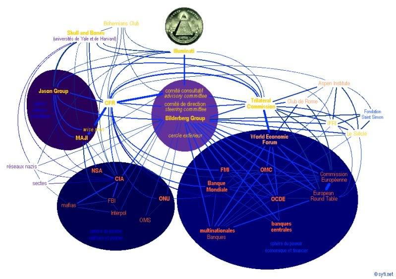 NOUVEL ORDRE MONDIAL : DE QUOI SE COMPOSE-T-IL, ET QUELS SONT SES BUTS ? NWO-organizations