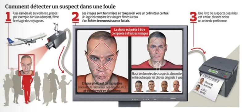 LOIS TOTALITAIRES ET MESURES LIBERTICIDES Reconnaissance-faciale_Francequipue