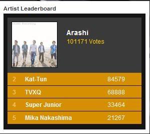 SCANDAL won over GIRLS GENERATION!!! Arashi
