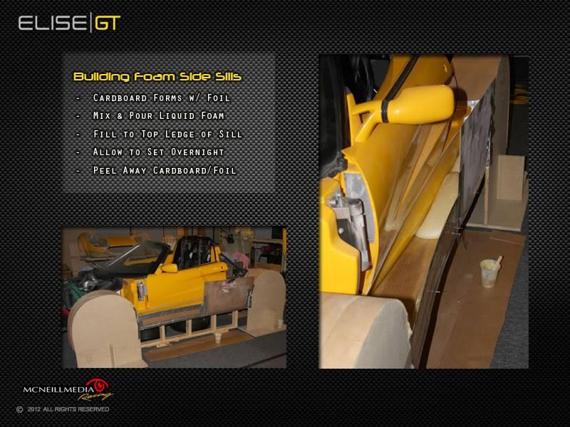 Project Build: Elise GT Widebody 031SideSillFoam