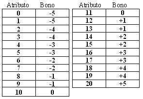 Sugerencia Pack de Atributos de One Piece Tabla
