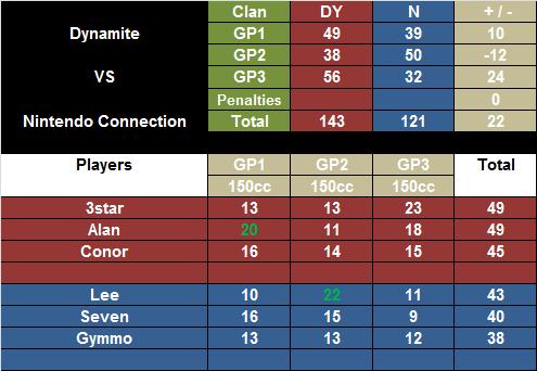 + #203 DY vs N [28-07-12]   DYvsN2