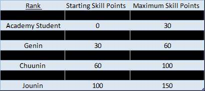 Skills and how to train them <3 SkillChartredo_zps3ea67882