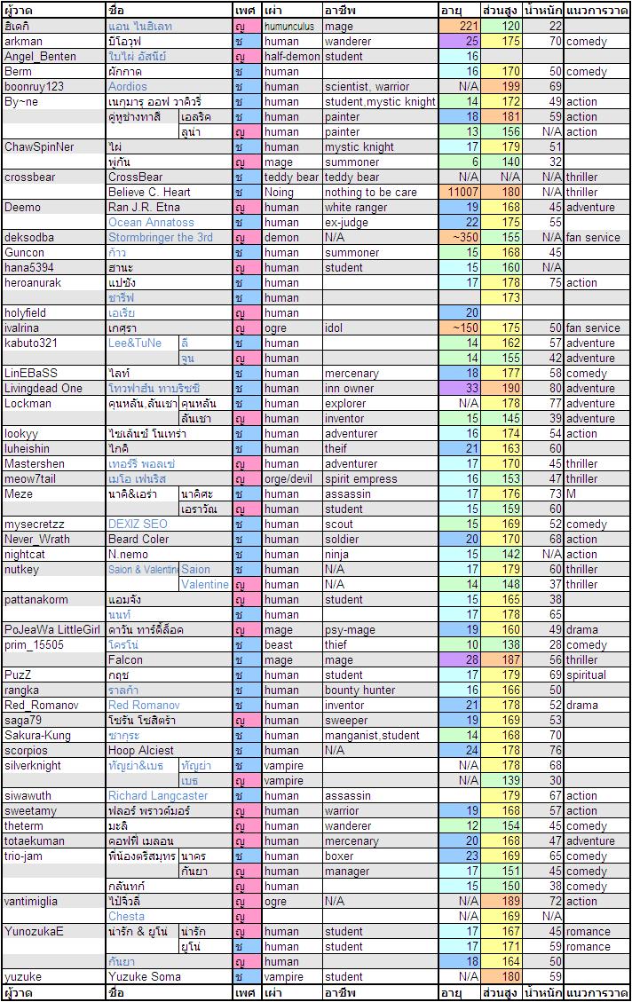 ตารางข้อมูลชาว CF2 Profile11