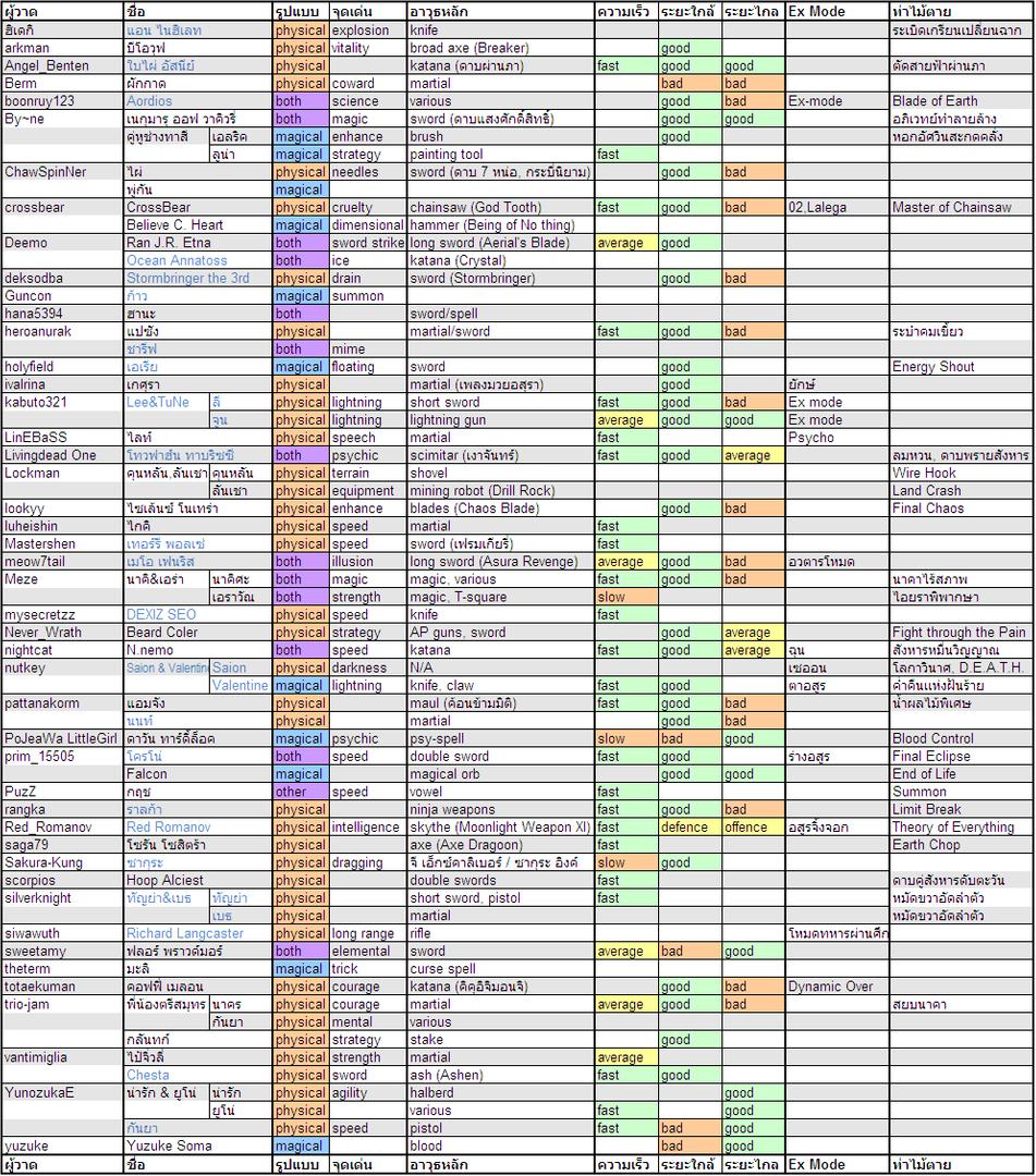 ตารางข้อมูลชาว CF2 Profile21