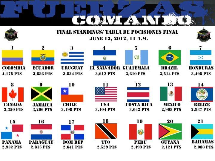 Fuerzas Comando 2012 - Página 3 Tablafinal