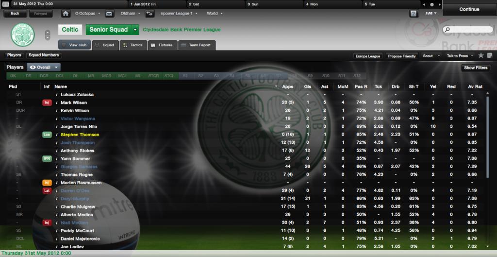 The Famous FMR Lads CelticSquad_Players