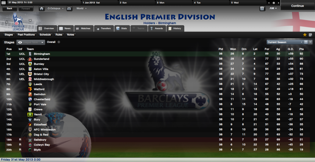 The Famous FMR Lads EnglishPremierDivisionOverview_Stages-1
