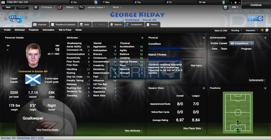 The Famous FMR Lads GeorgeKildayOverview_Profile