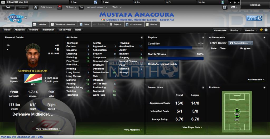 The Famous FMR Lads MustafaAnacouraOverview_Profile-1