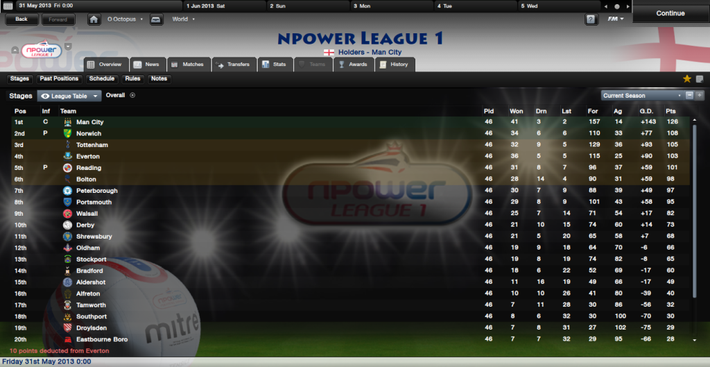 The Famous FMR Lads NpowerLeague1Overview_Stages-1