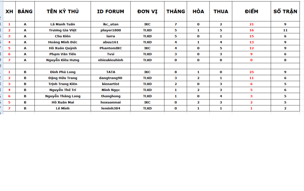 Giải VLC giao lưu giữa hai câu lạc bộ IKC và TLKD - Page 2 2-2