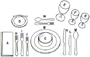 How do you properly set a table??? Tablesetting