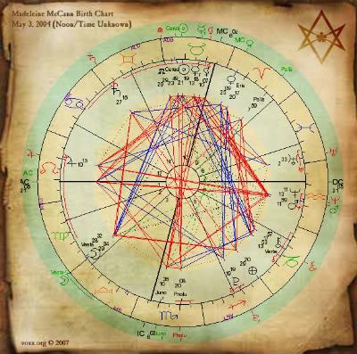 MARCH 14, 2010: ASTROLOGICAL BIRTH CHART ASTROCHART