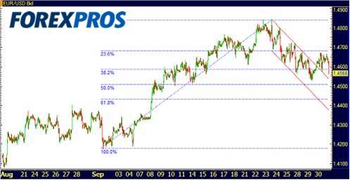 Euro Dolar 01-10-09-1