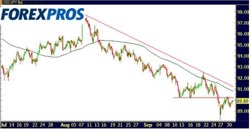 Euro Dolar 01-10-09-3
