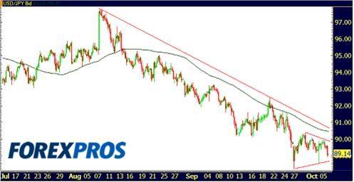 Cotizacion Dolar 06-10-09-3