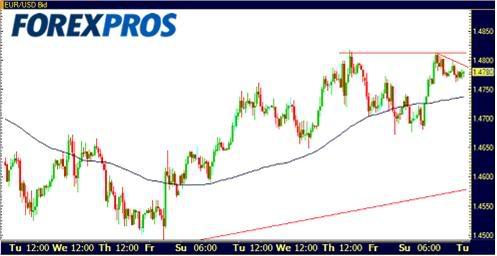 Cotizaciones Forex 13-10-2009-1