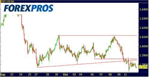 Cotizaciones Forex 13-10-2009-2