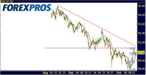 Cotizaciones Forex 13-10-2009-3