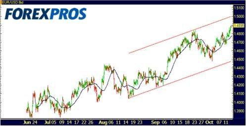 Cotizaciones Forex 14-10-2009-1