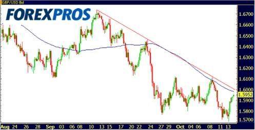 Cotizaciones Forex 14-10-2009-2