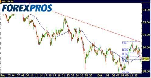Cotizaciones Forex 14-10-2009-3