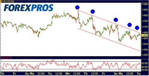 Cotizacion USD/GBP/JPY 29-09-09-1