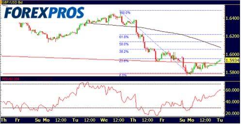 Cotizacion USD/GBP/JPY 29-09-09-2