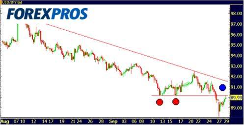Cotizacion USD/GBP/JPY 29-09-09-3
