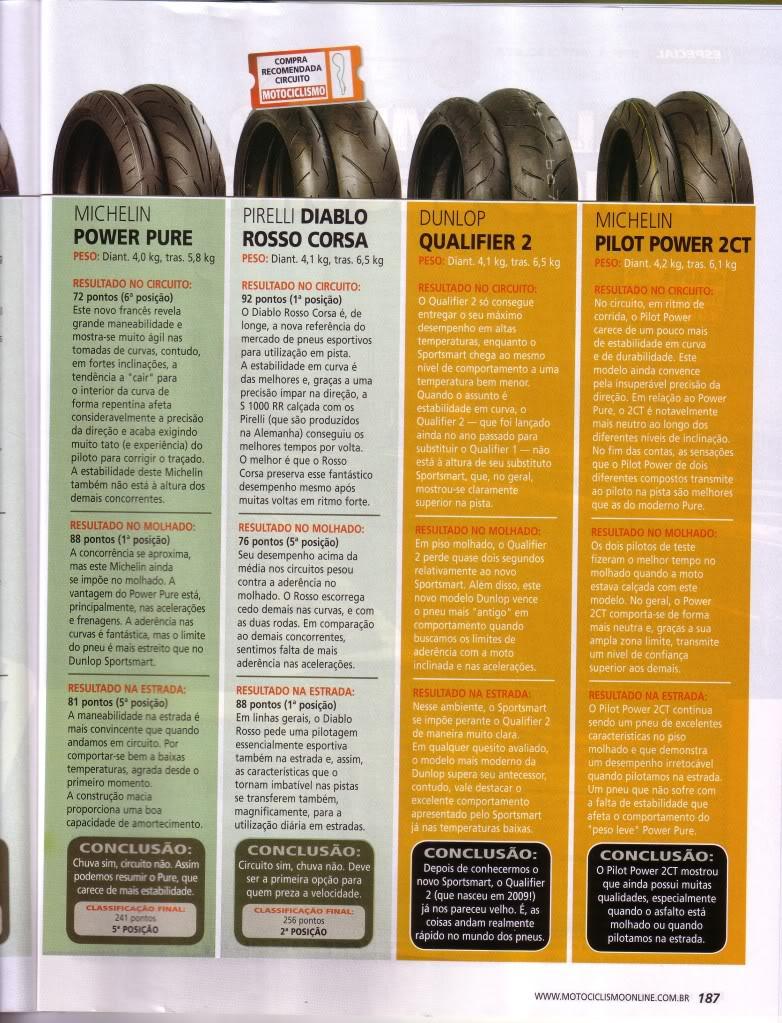 COMPARATIVO DE PNEUS - REVISTA MOTOCICLISMO SET/2010 P8