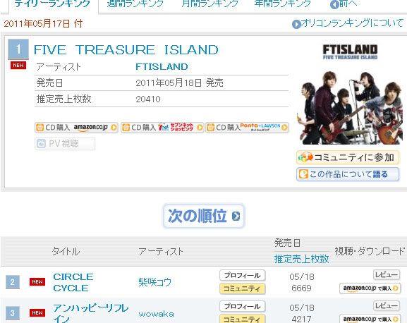 [F.T. Island]F.T. Island tops Oricon daily chart 20110518_ftislandoricon
