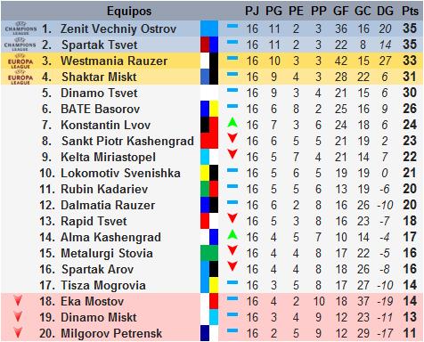 [teleDOS] El Zenit V.O. arrasa al Dinamo Tsvet Clasi1_zpsm3pyxqzy