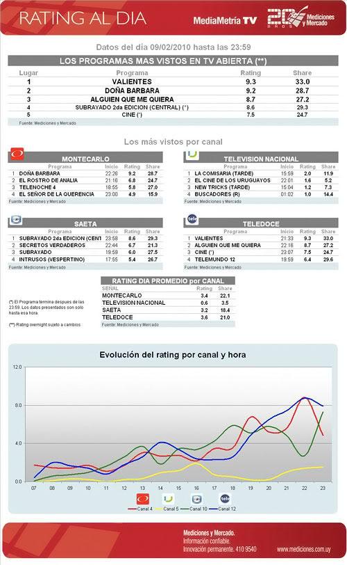 AQMQ desde este lunes (08/02/10) en Uruguay Rating-del-nueve-de-febrero