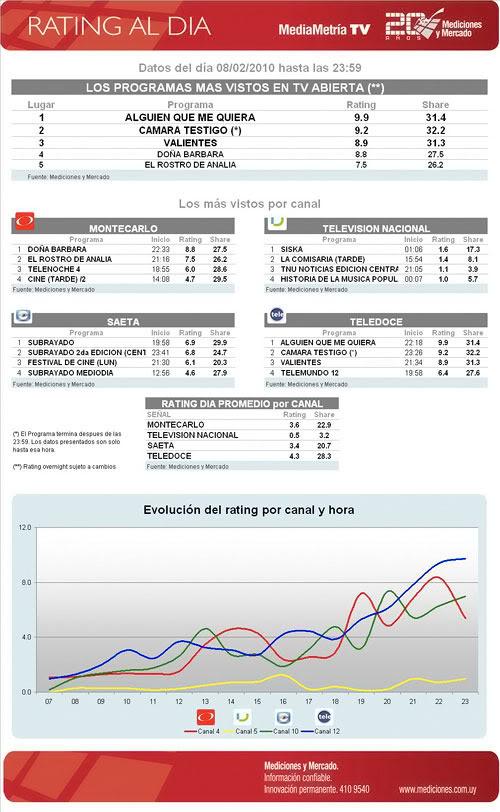 AQMQ desde este lunes (08/02/10) en Uruguay Rating-del-ocho-de-febrero