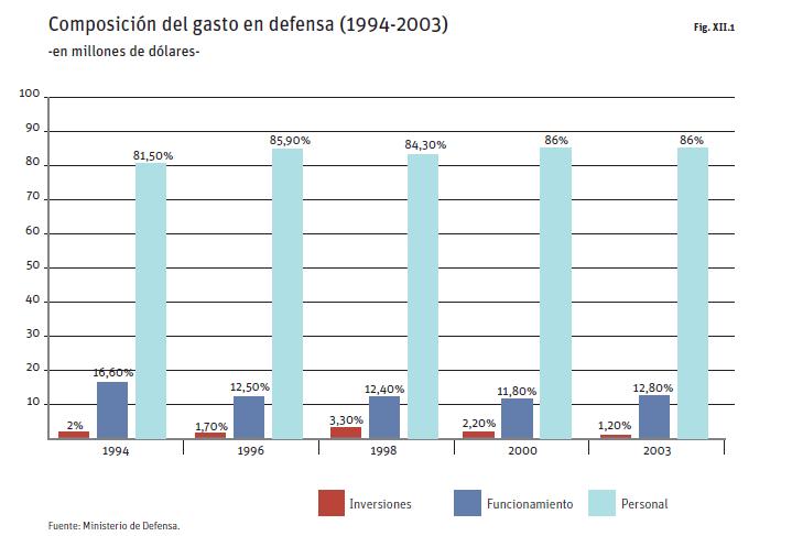 El colapso de las Fuerzas Armadas Argentinas Defensa