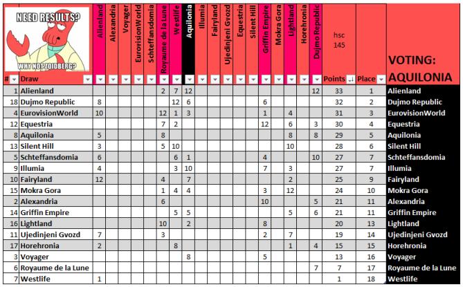 Helia Song Contest 145 - Darthrul, Equestria - Why not Zoidberg? - Results Show 07_aqui_zpsa83b96c9