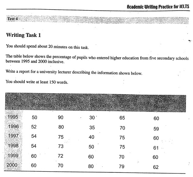 Academic writing practice for IELTS-Task 1-Test 4 2-21-20111-39-41PM