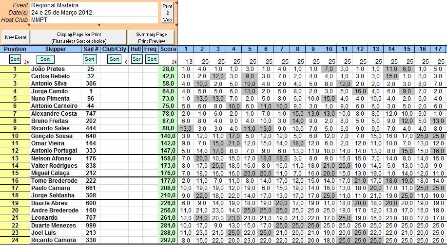 OPEN  REGIONAL da MADEIRA 2012 -24/25 de Março Machico - Página 2 MMPT-1